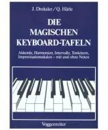 Die Magischen Keyboard-Tafeln